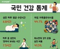 우리나라 성인 하루에 7시간 잔다