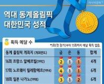 역대 동계올림픽 대한민국 성적