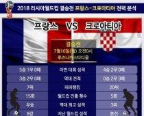 2018 러시아월드컵 결승전 '프랑스-크로아티아' 전력 분석