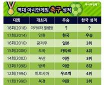 역대 아시안게임 축구 성적