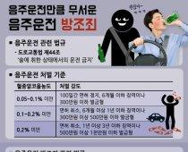 '백성현 사태'로 본 음주운전 방조죄란?