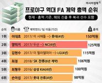 프로야구 역대 FA 계약 총액 순위(12월 12일 현재)