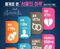 통계로 본 '서울의 하루'