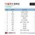 지창욱·'프로듀스101 시즌2', TV출연자 화제성 휩쓸었다… 5월 4주차 1위