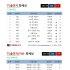 '수상한 파트너' 지창욱·'프로듀스101 시즌2', 6월 1주 차 TV출연자 화제성 올킬