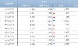 [일일펀드동향]韓채권형펀드, 4800억원 순유출