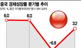 """中 인민은행 통화정책 위원,  """"4분기 6%대 회복"""" 전망"""