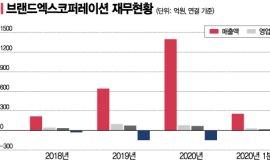 브랜드엑스, '젝시믹스' 발판 삼아…화장품·수영복 확장