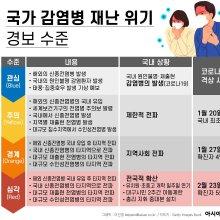 감염병 재난 위기 경보 수준