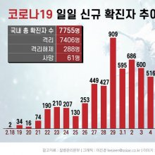 [인포그래픽]코로나19 일일 신규 확진자 추이(3월 11일 0시 기준)