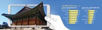 관광공사-SKT, 스마트관광 앱 개발 공모전