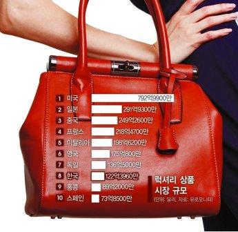 韓서 일년에 4번 가격 올린다…'사치민국'서 몰래 웃는 명품(종합)