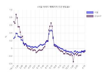서울 집값 23주 연속 떨어졌지만…낙폭은 둔화(종합)