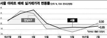 서울 강남4구 아파트 실거래가 상승 전환