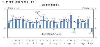 [속보]1분기 경제성장률 -0.3% 쇼크…내수·수출 동반부진(상보)