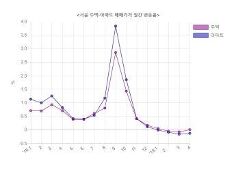 서울 집값 보합세…반등 시동 거나