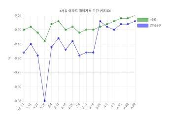 서울 아파트값 25주 연속 하락…낙폭 줄어