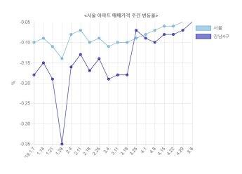 서울 아파트값 26주 연속 하락