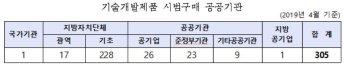 '기술개발제품 시범구매'…171개 제품, 305개 기관