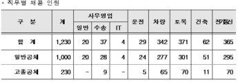 코레일, 2019년 하반기 신입사원 1230명 공채