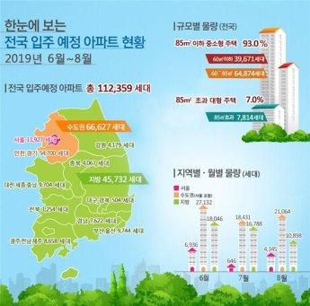 6~8월 전국 입주 예정 아파트 '11만2359가구', 5년 평균 대비 18%↑