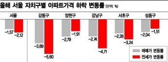 올해 서울에서 가장 아파트값 하락한 2위 '양천구'…1위는?