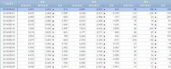 [일일펀드동향]韓채권형 2일간 3000억원 순유입…MMF 5일만 연고점 경신
