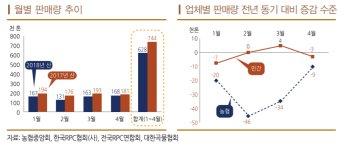 국산 쌀 비싸 소비 줄었다…1~4월 쌀 판매량 15.6%↓