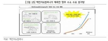 """미세먼지 없는 수소도시…""""2050년, 에너지 18% 담당"""""""