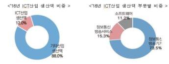 지난해 ICT 생산액 역대 최고.. 전년比 5.4%↑
