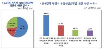 """소상공인 55.6% """"유통산업발전법 개정 찬성"""""""