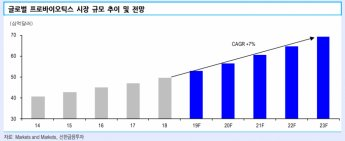 """""""글로벌 프로바이오틱스 시장, 연 평균 7% 성장…2023년 83조원 확대 전망"""""""