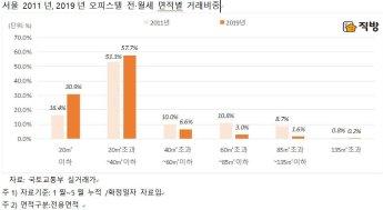 서울 오피스텔, '40㎡ 이하' 전·월세 거래 비중 88%…1인 가구 ↑