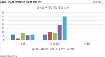 """""""2018 감사의견 '비적정' 상장사 전체의 1.8%…전년比 0.6% 증가"""""""