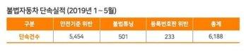 한국교통안전공단, 불법자동차단속 유관기관 워크숍…불법 차량 3500대 단속