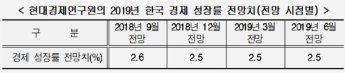 """현대硏 """"올해 경제성장률 전망치 2.5% 유지"""""""