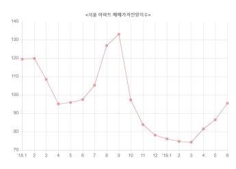 서울 아파트값 전망지수 8개월 만에 최고