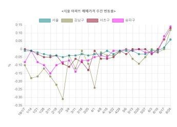 서울 전역 아파트값 상승·보합 전환…7개월여 만에 하락세 멈춰