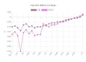 서울 아파트값 8개월 만에 상승 전환