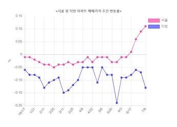 서울 아파트값 0.11% 상승…36주 만에 최대폭