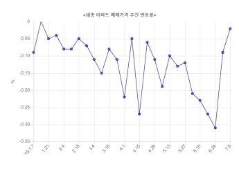 올해 세종 아파트값 낙폭, 서울의 두배