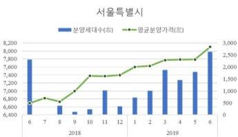 서울 아파트 평균 분양가 평당 2678만원…1년새 21%↑