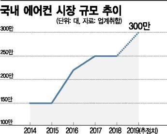 주춤한 에어컨 판매…무더위 오는 8월 '설치 대란' 오나(종합)