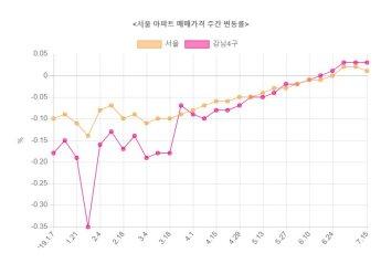 서울 아파트값 3주째 상승…오름폭 둔화