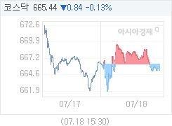 7월 18일 코스닥, 1.13p 내린 665.15 마감(0.17%↓)