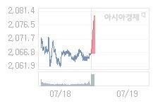 7월 19일 코스피, 13.66p 오른 2080.21 출발(0.66%↑)