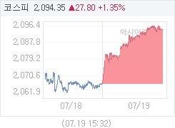 7월 19일 코스피, 27.81p 오른 2094.36 마감(1.35%↑)