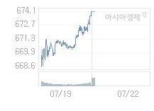 7월 22일 코스닥, 0.06p 내린 674.00 출발(0.01%↓)