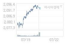 7월 22일 코스피, 4.01p 내린 2090.35 출발(0.19%↓)