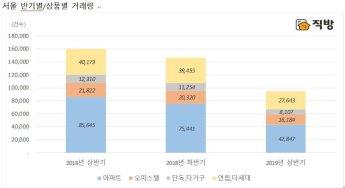 올 상반기 서울 아파트 매매 작년 동기比 '절반'